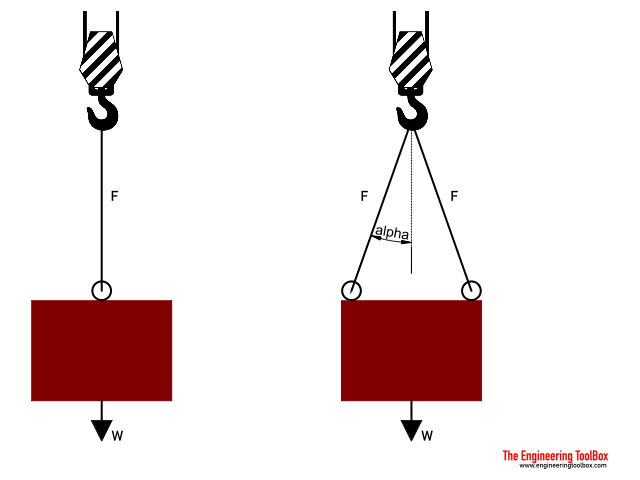 Wire rope sling - load capacity