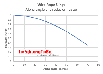Wire rope slings reduction factor