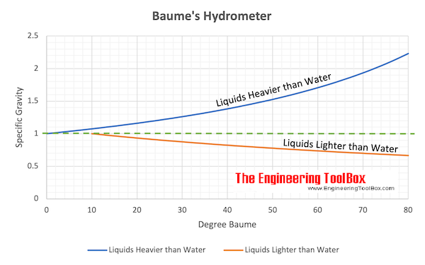Baume Hydrometer Scale vs. Specific Gravity