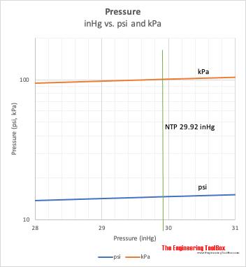 barometric pressure - inHg vs psi vs kPa chart