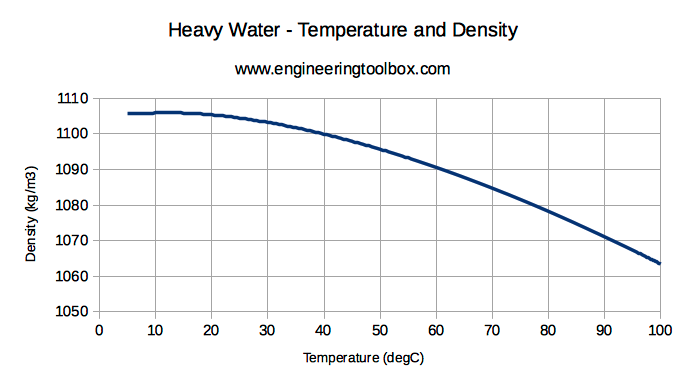 Heavy water - Deuterium Oxide - density versus temperature diagram