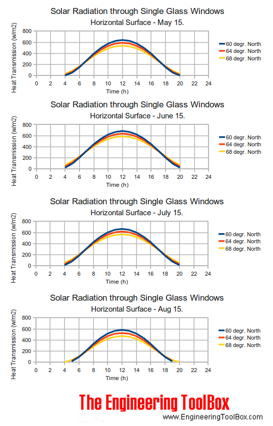 Solar Radiation through Windows