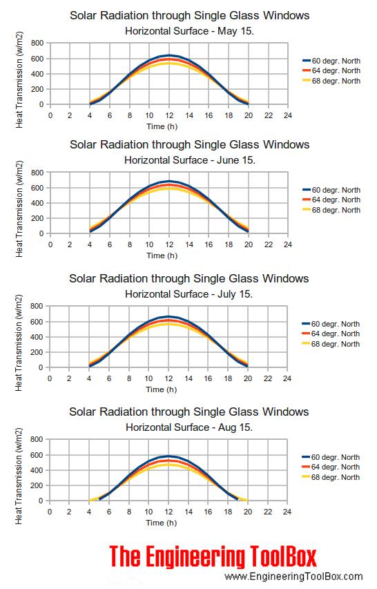 solar radiation  windows