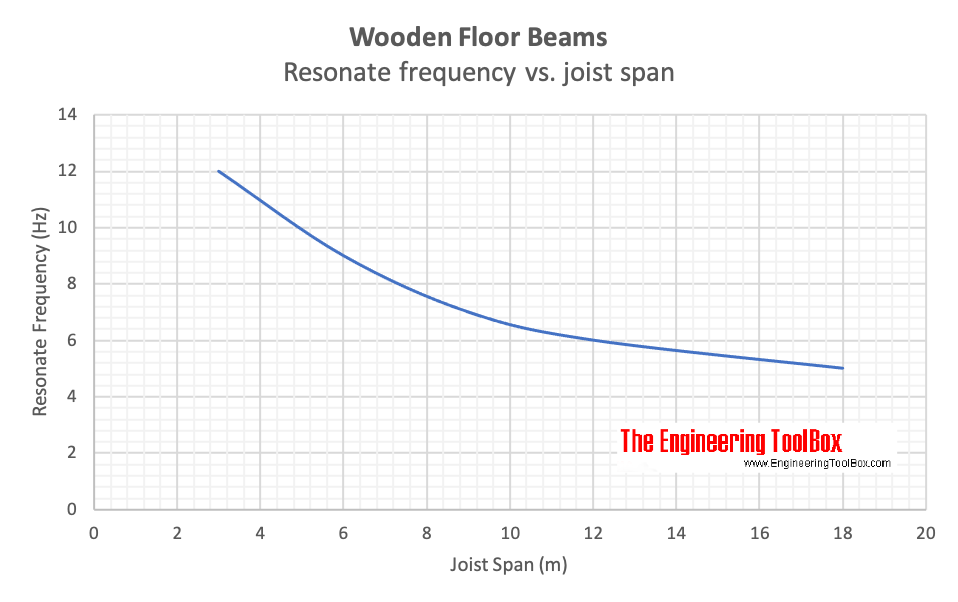 Wooden floor beams - resonate frequencies vs. joist span