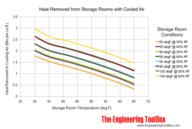 heat removed in cooling air to storage room conditions