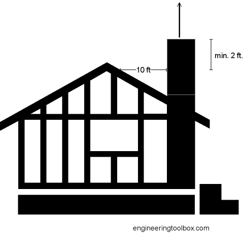 chimney termination roof