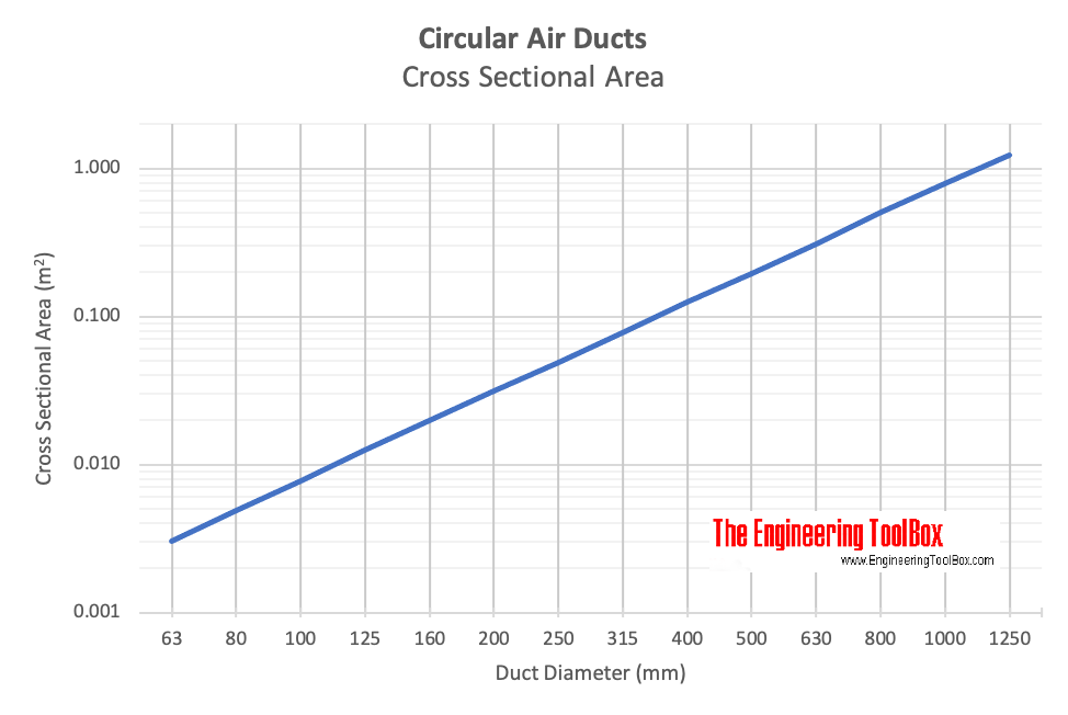 Circular air ducts - cross sectional area