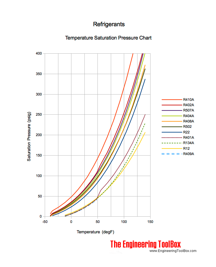 Refrigerants - Temperature and Pressure Charts