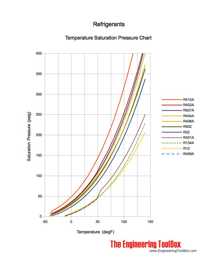 refrigerant temperature pressure chart psig