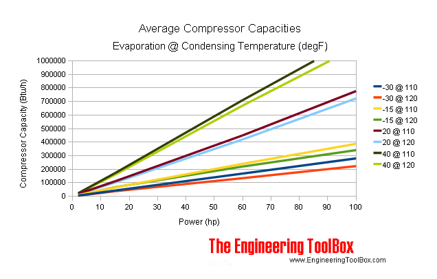 Refrigerant compressors - evaporation and condensating temperature and average capacity