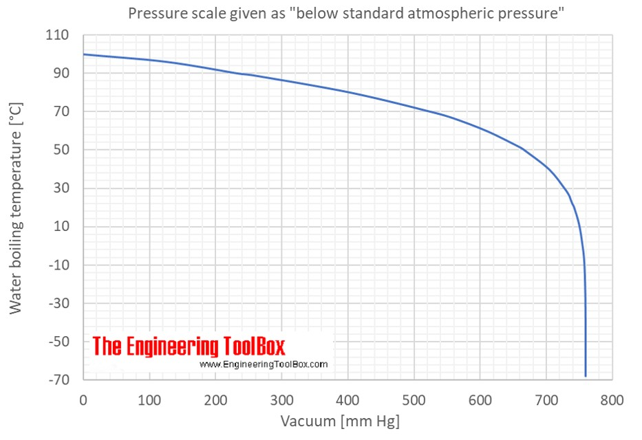Water Boiling Points At Vacuum Pressure