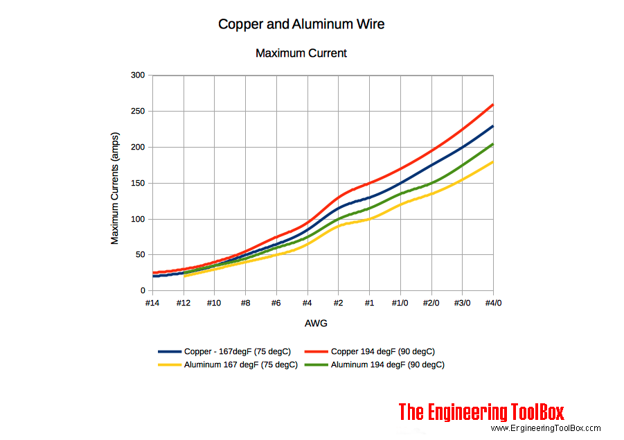 Maximum current in copper and aluminum wire maximum current copper aluminum wire greentooth Choice Image
