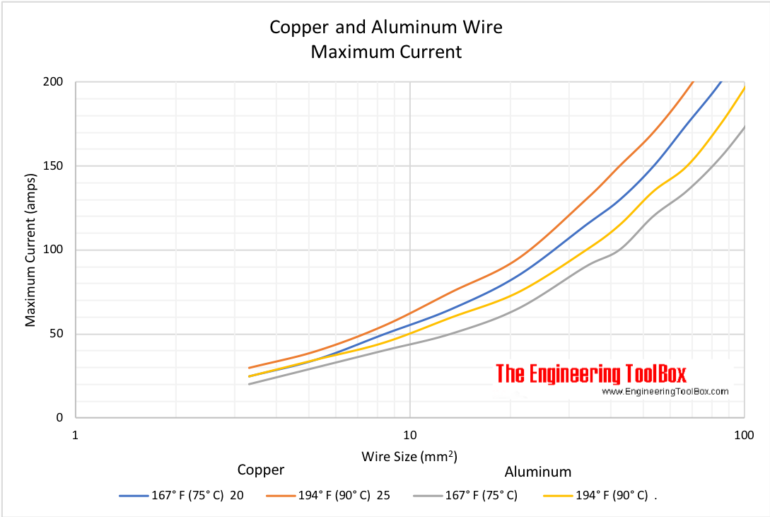 Copper and Aluminum Wire - maximum current - wire cross sectional area mm2
