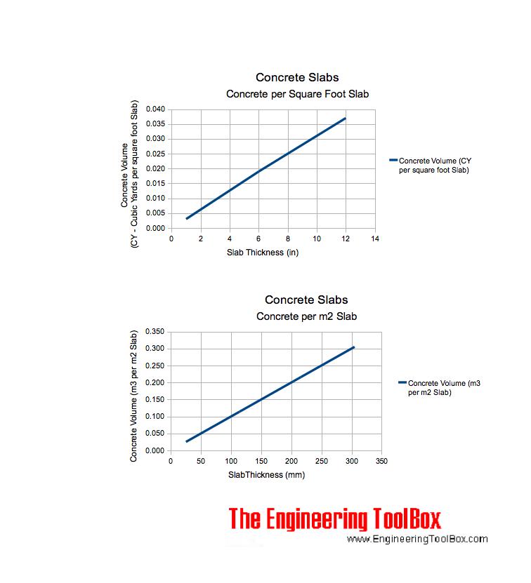 estimating concrete slabs