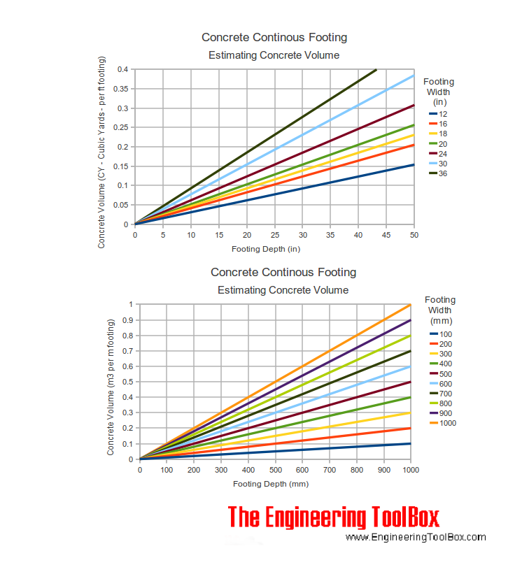 Concrete footing - concrete volume diagram