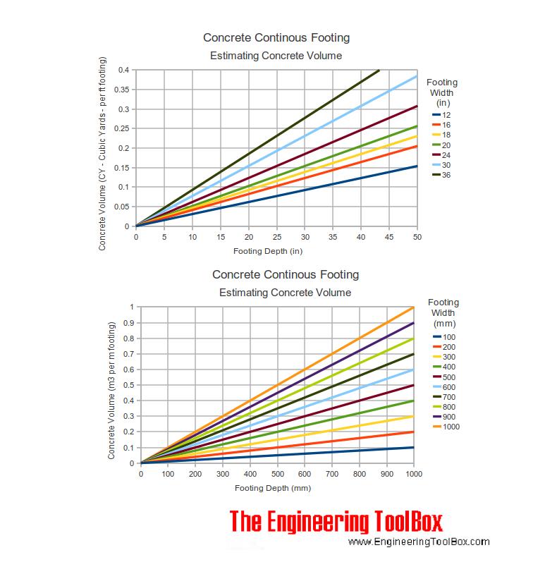Concrete footing - concrete volume diagram