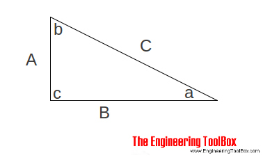 Triangle - the Pythagorean theorem