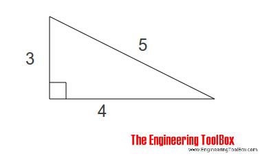 Pythagorean theorem - squaring corners