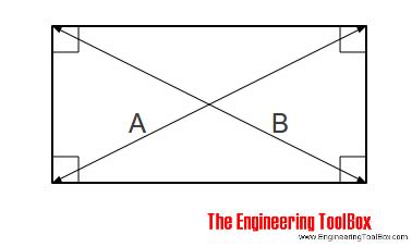 Squaring diagonal measurements
