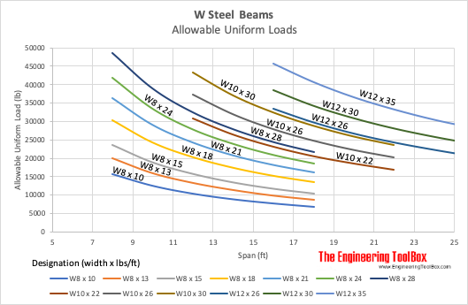 W steel beams - allowable uniform loads