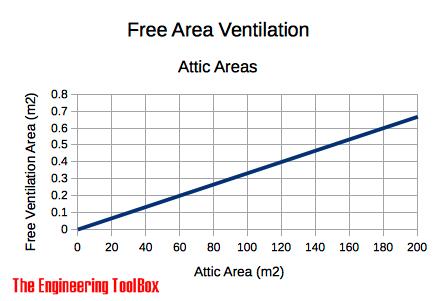 free area ventilation