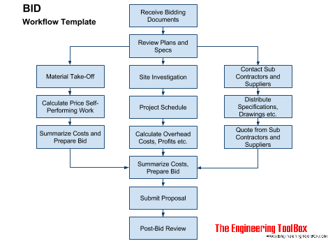 bid work flow template rh engineeringtoolbox com Business Process Flow Diagram Business Process Flow Diagram