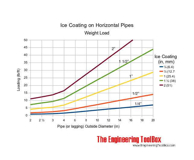 ice coatings horizontal pipelines