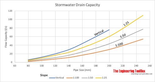 Stormwater Drain Pipe Capacity