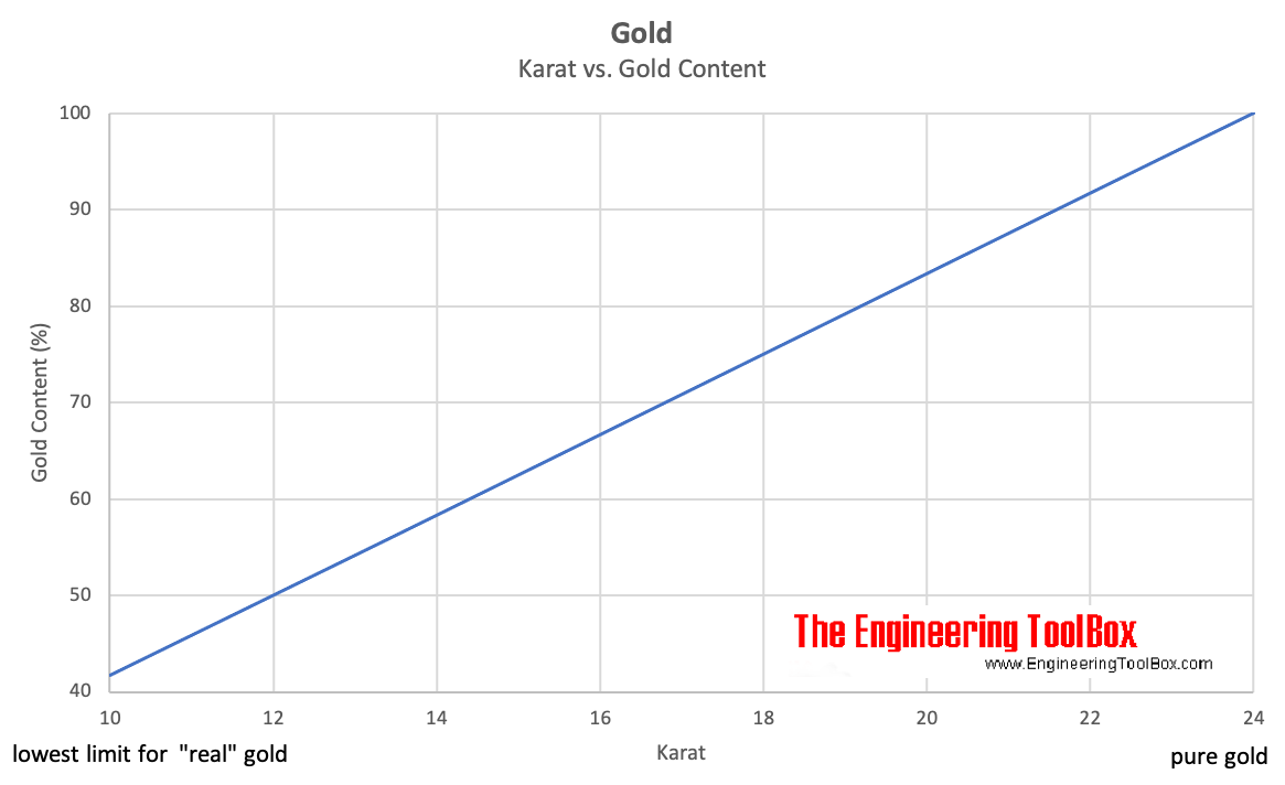 Gold - Karat vs. Gold Content in percent