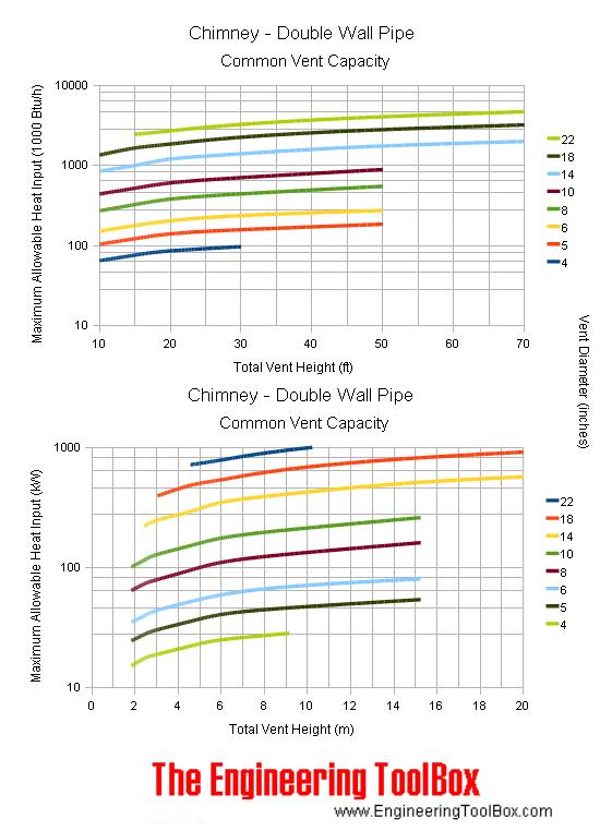 Chimney Venet Capacity Chart