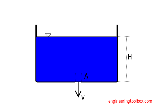 Flow of Liquids from Containers - Volume Flow and Emptying