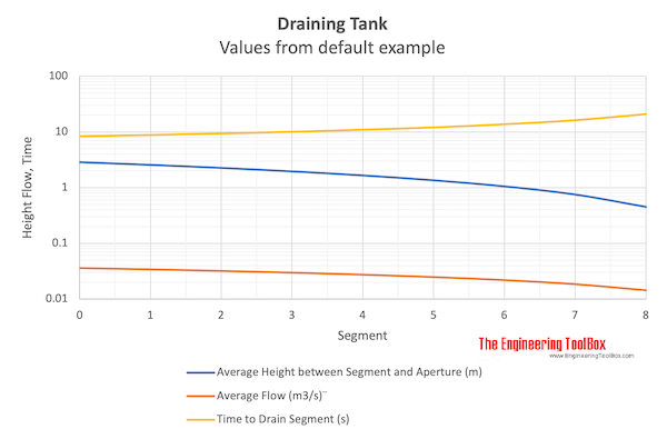 Draining tank - flow, time and level - values from default example