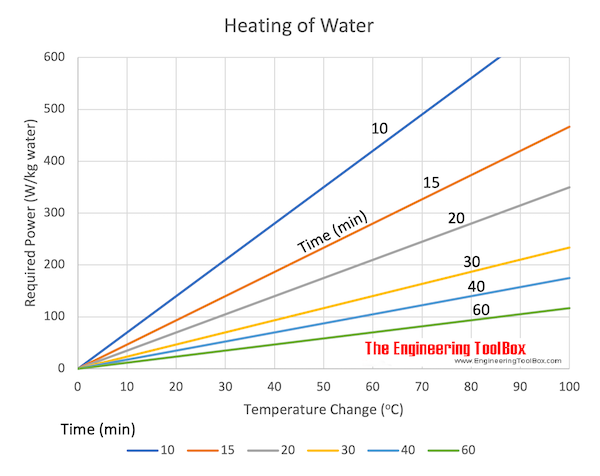 heating water - power vs. time