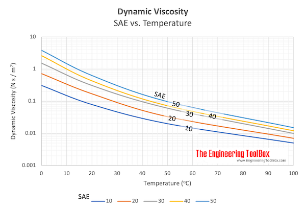 Dynamic viscosity chart - SAE vs. temperature