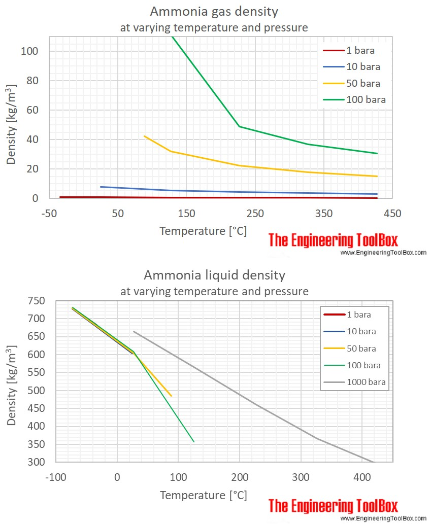 Ammonia density at varying temperature and pressure ammonia density pressure gas liquid c pooptronica