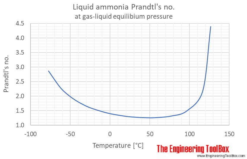 Liquid ammonia Prandtl saturation pressure C