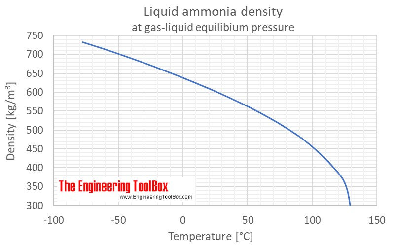 Liquid ammonia density saturation pressure C