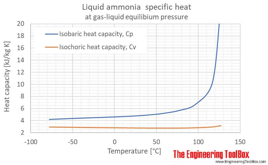 Ammonia liquid heat capacity Cp C