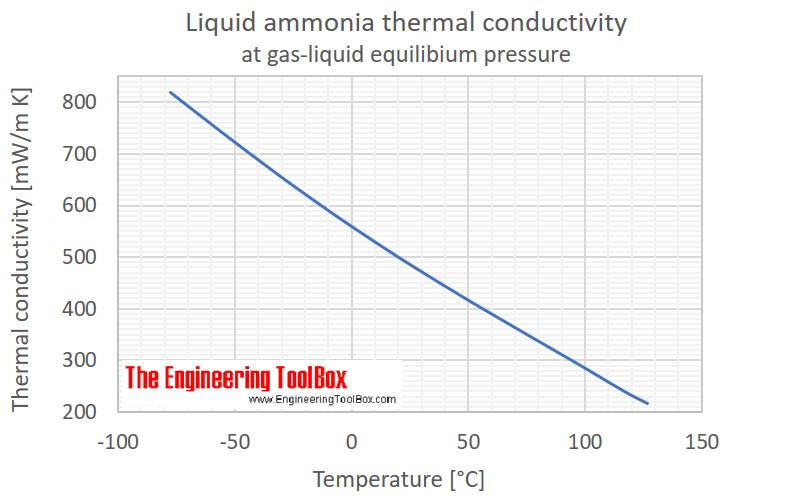 Liquid ammonia thermal conductivity saturation pressure C
