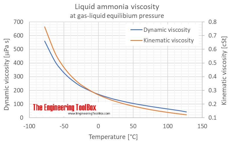 Ammonia liquid heat capacity C