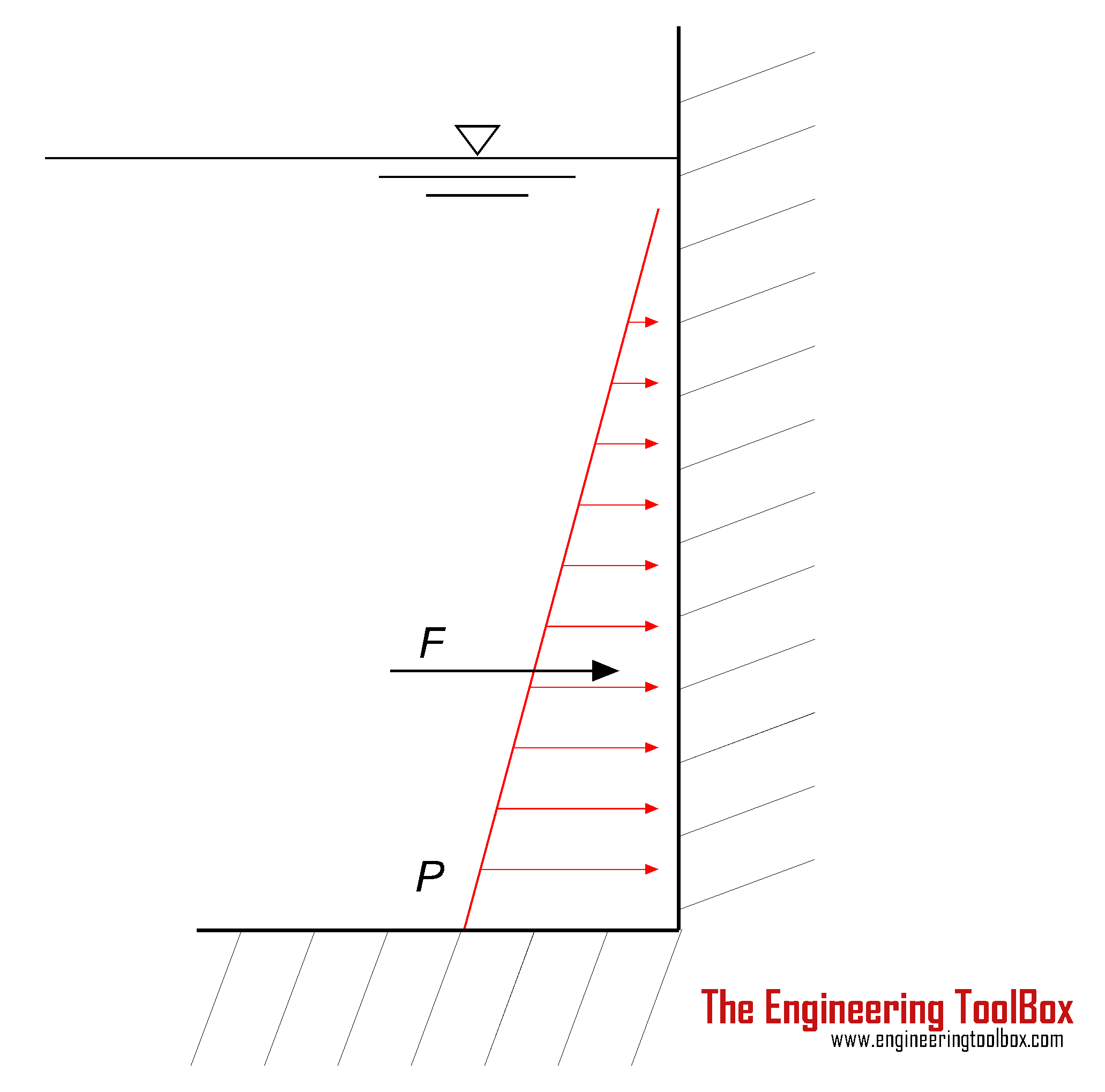 Thrust force acting on a submerged surface