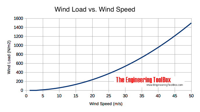 Wind velocity - wind load on surface