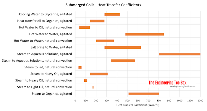 Submerged Coils - Heat Transfer Coefficients
