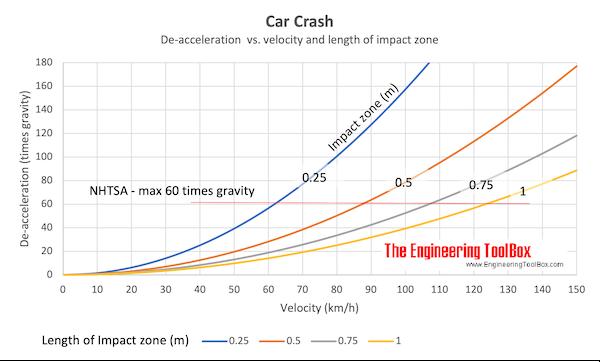 Car Crash - Impact Force vs. Gravity