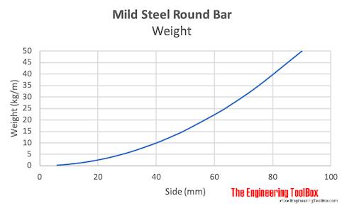 Mild steel round bar - weight