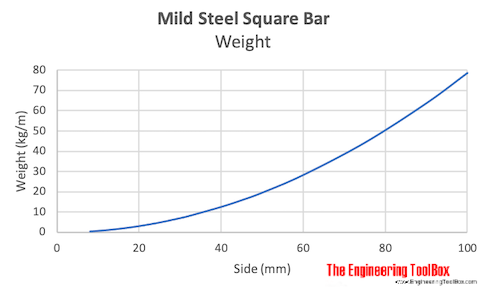 Mild steel square bar - weight