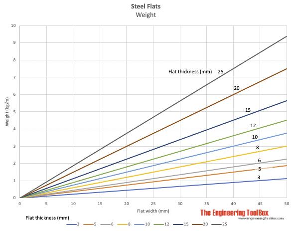 Steel flats weight