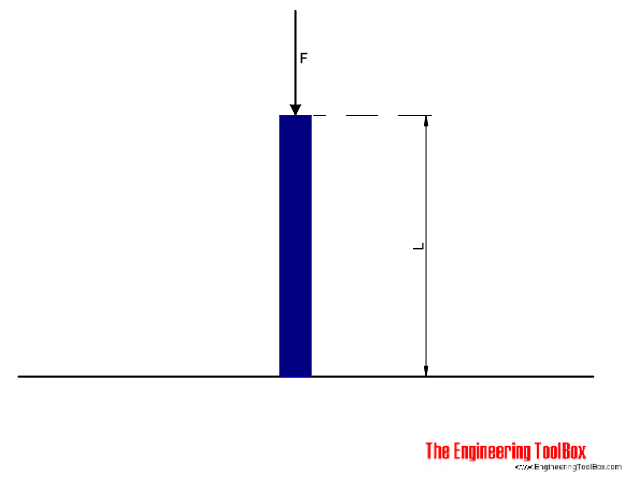 Euler column - buckling