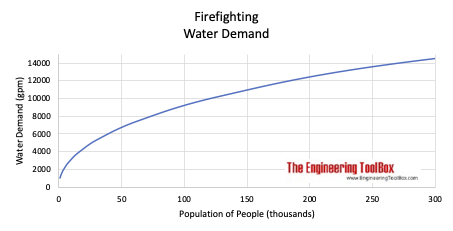 Firefighting - Water demand vs. population no. of people