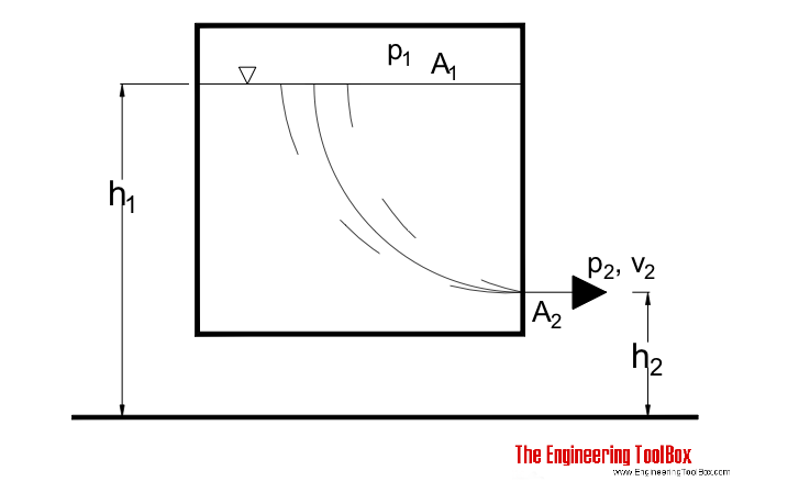 bernoulli equation flow tank example